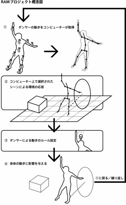 ram_system